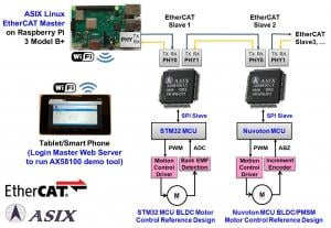 ASIX Exhibits the First EtherCAT Slave Controller in Greater