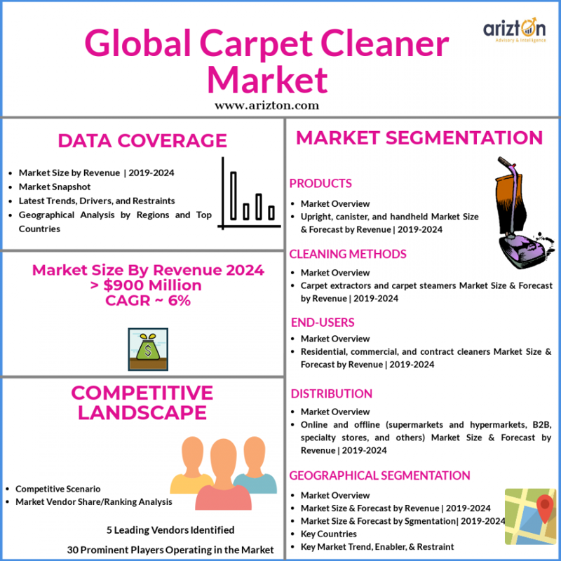 Carpet Cleaner Market Size to Reach Values over $900 Million