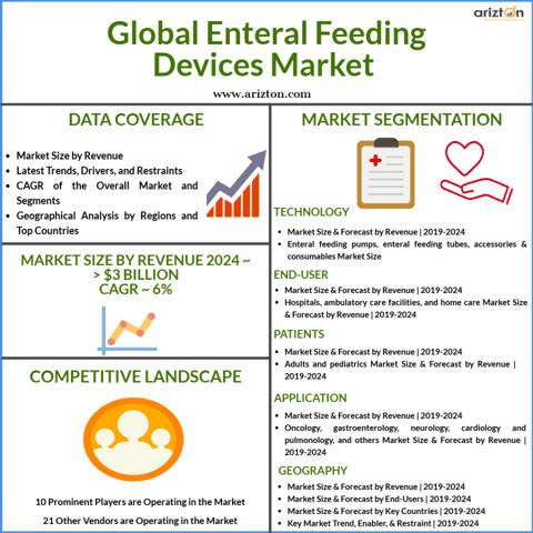 Global Enteral Feeding Devices Market Size & Growth Analysis