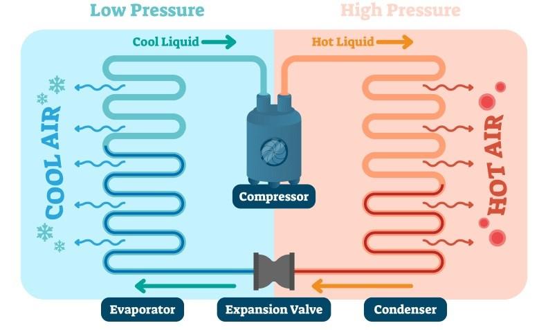 Bucks County Pa Hvac Professionals Explain How Does Air Condit